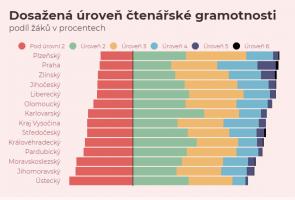 Čtenářská gramotnost nejhorší v ústeckém a jihomoravském kraji
