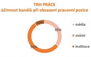Vysokou školu dokončí v Česku jen 62 procent bakalářů