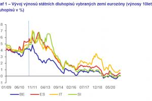 graf výnosu desetletých dluhopisů
