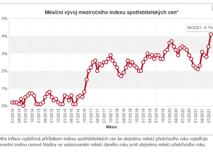 Graf vývoj inflace od roku 2014 do 2021