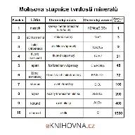 Mohsova stupnice tvrdosti Minerálů, tabulka pro tisk