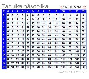 Matematika - násobilka velká, tabulka pro tisk A4